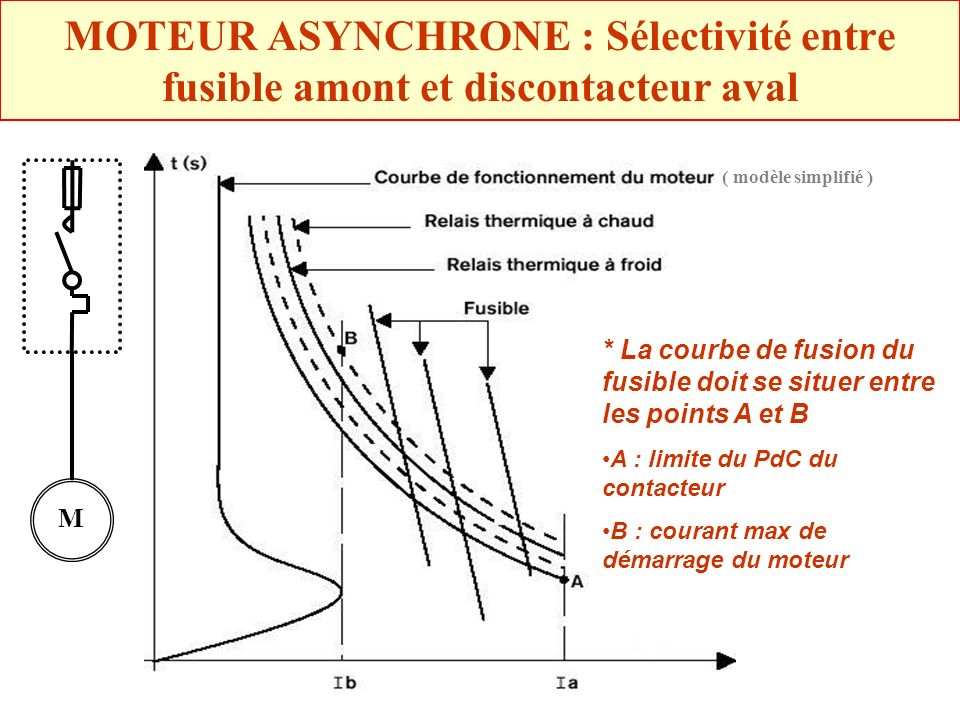MOTEUR ASYNCHRONE : Sélectivité entre fusible amont et discontacteur aval