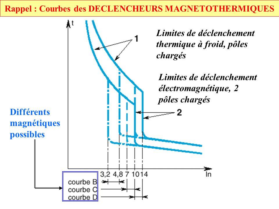 Rappel : Courbes des DECLENCHEURS MAGNETOTHERMIQUES