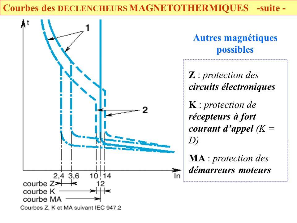 Courbes des DECLENCHEURS MAGNETOTHERMIQUES -suite -