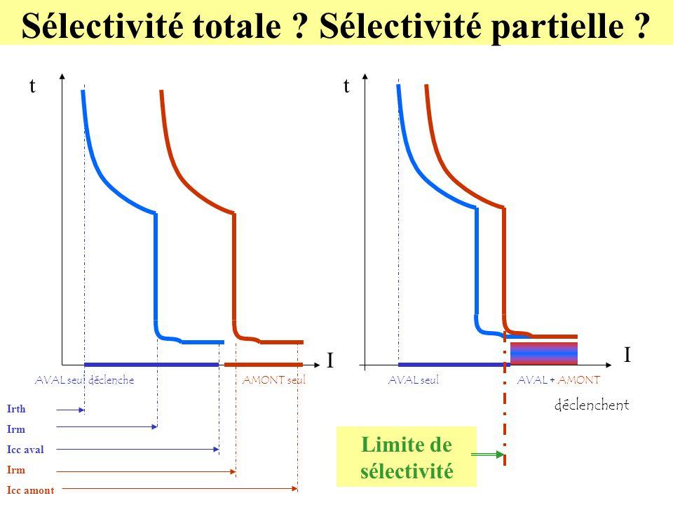 Sélectivité totale Sélectivité partielle