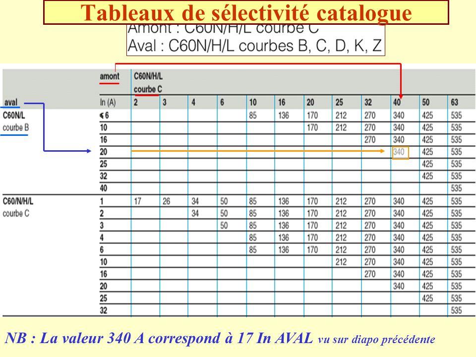 Tableaux de sélectivité catalogue