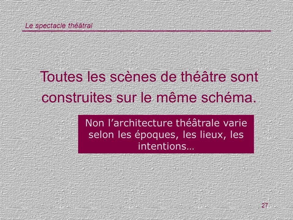 Toutes les scènes de théâtre sont construites sur le même schéma.