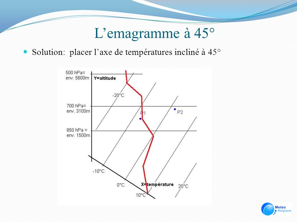 L'emagramme à 45° Solution: placer l'axe de températures incliné à 45°