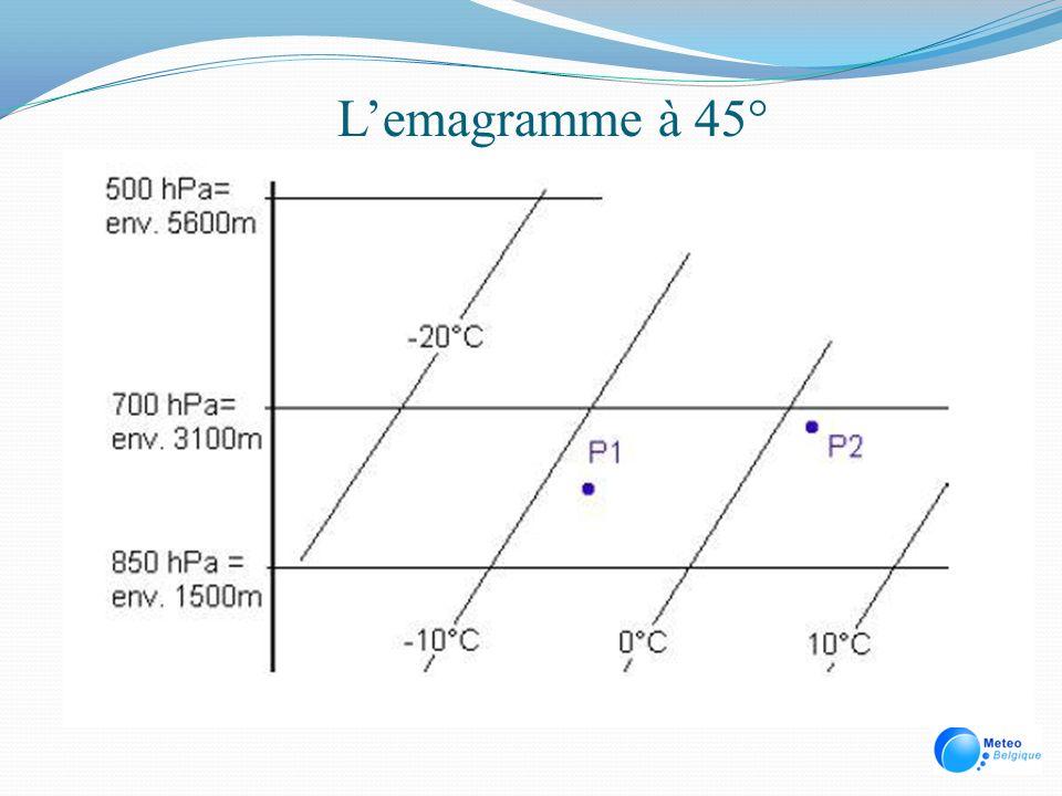 L'emagramme à 45°