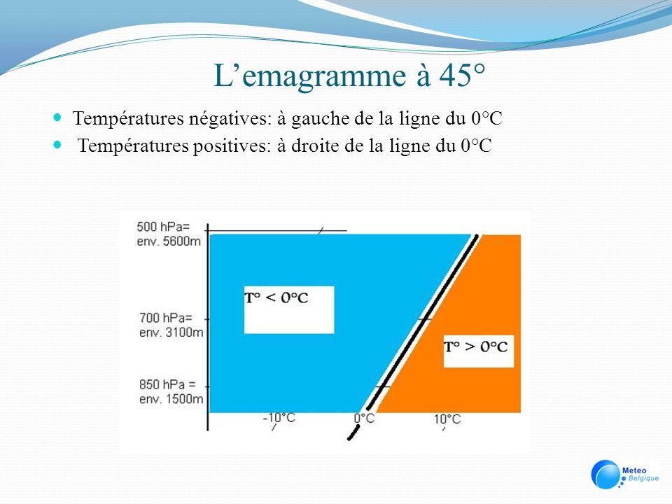 L'emagramme à 45° Températures négatives: à gauche de la ligne du 0°C