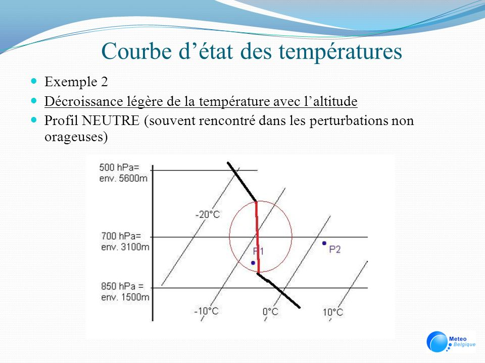 Courbe d'état des températures