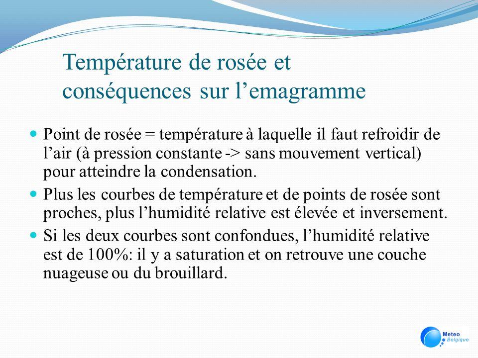 Température de rosée et conséquences sur l'emagramme