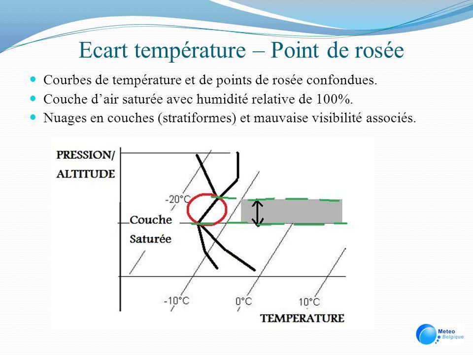 Ecart température – Point de rosée