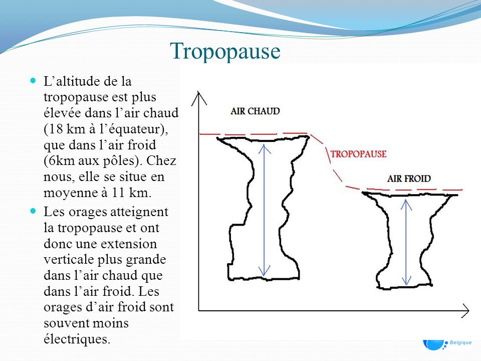 Tropopause