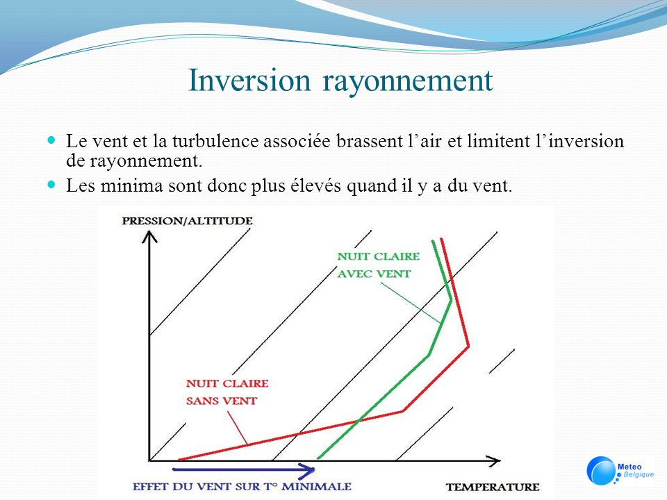 Inversion rayonnement