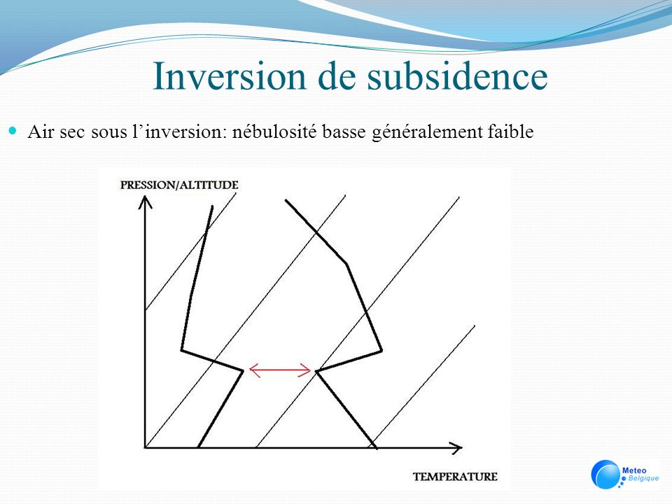 Inversion de subsidence