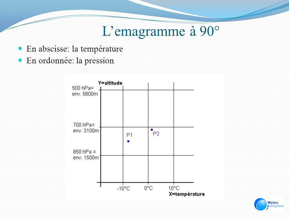 L'emagramme à 90° En abscisse: la température En ordonnée: la pression