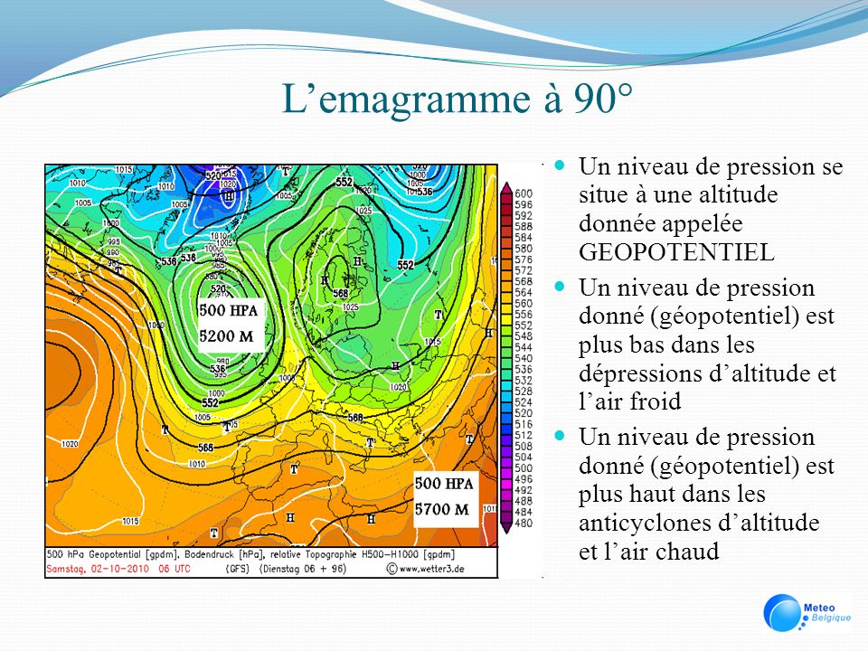 L'emagramme à 90° Un niveau de pression se situe à une altitude donnée appelée GEOPOTENTIEL.