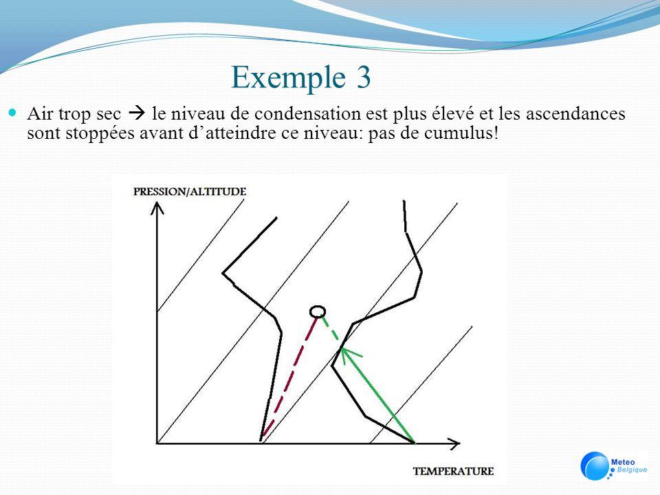 Exemple 3 Air trop sec  le niveau de condensation est plus élevé et les ascendances sont stoppées avant d'atteindre ce niveau: pas de cumulus!