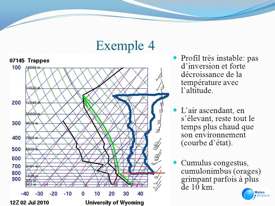 Exemple 4 Profil très instable: pas d'inversion et forte décroissance de la température avec l'altitude.