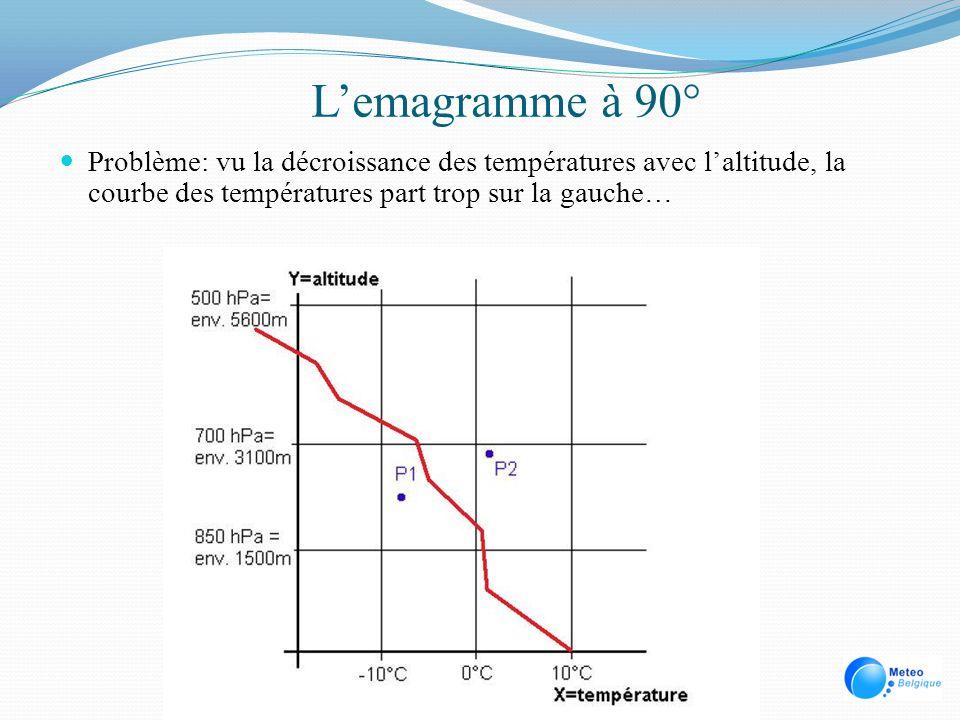 L'emagramme à 90° Problème: vu la décroissance des températures avec l'altitude, la courbe des températures part trop sur la gauche…