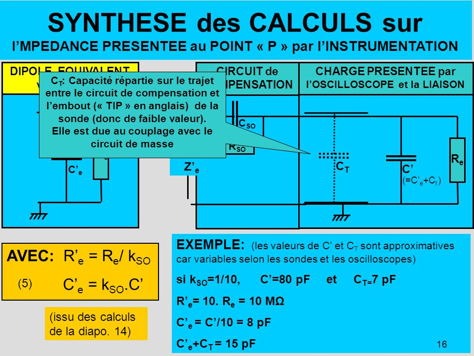 SYNTHESE des CALCULS sur I'MPEDANCE PRESENTEE au POINT « P » par l'INSTRUMENTATION