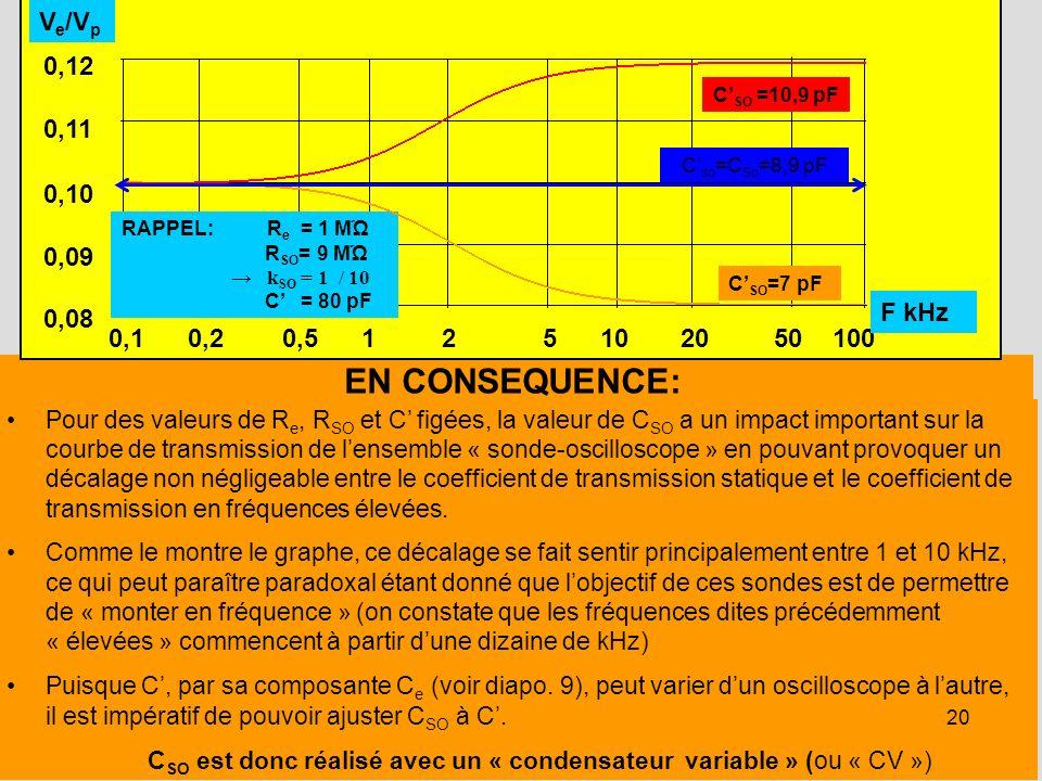 CSO est donc réalisé avec un « condensateur variable » (ou « CV »)