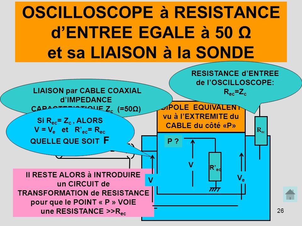 RESISTANCE d'ENTREE de l'OSCILLOSCOPE: Rec=Zc