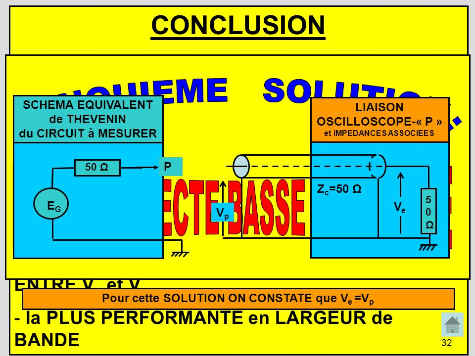 CONCLUSION CINQUIEME SOLUTION: LIAISON DIRECTE BASSE IMPEDANCE