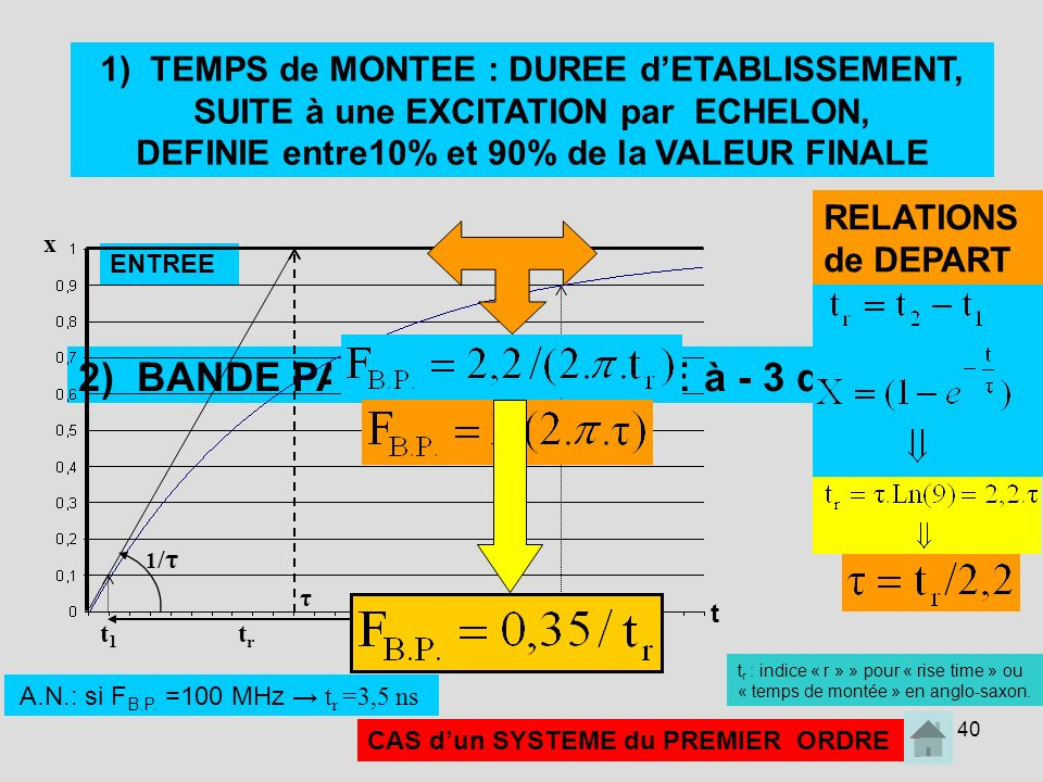 2) BANDE PASSANTE DEFINIE à - 3 dB: