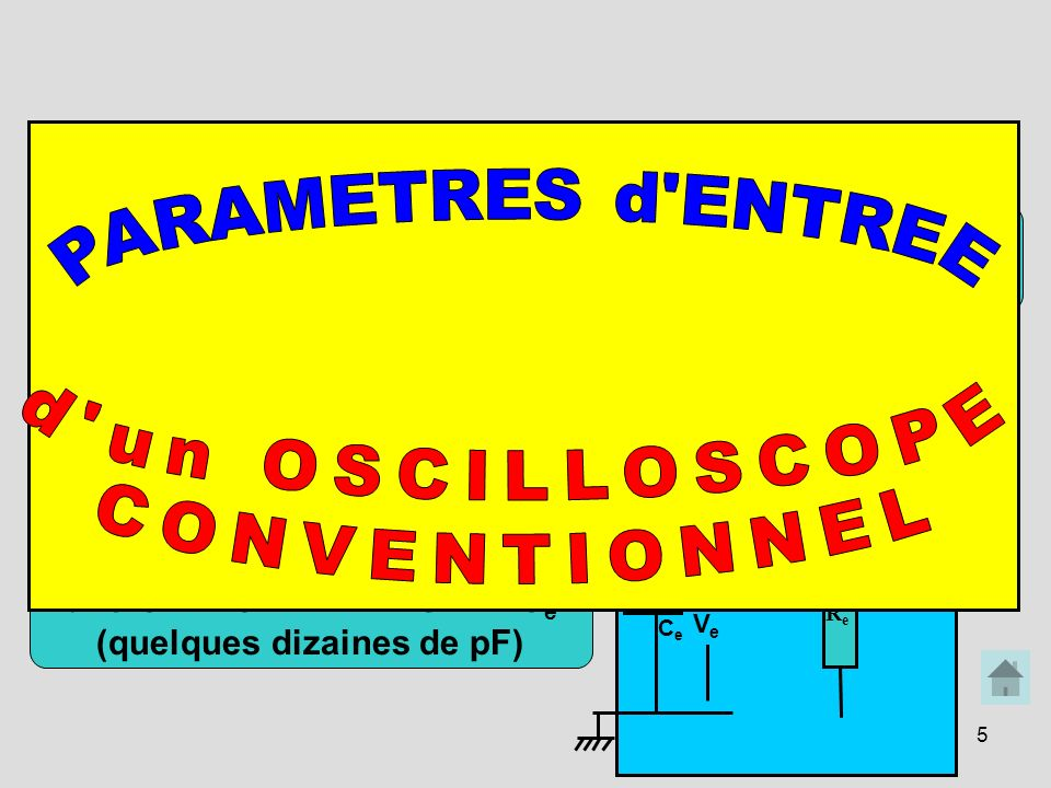 PARAMETRES d ENTREE d un OSCILLOSCOPE CONVENTIONNEL