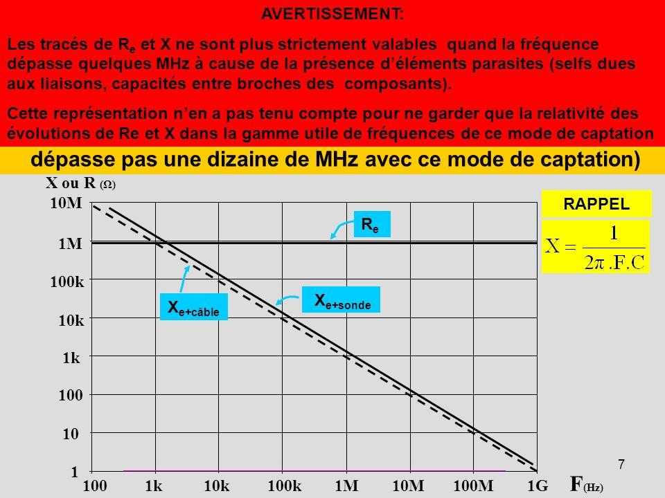 en CONSEQUENCE, ON CONSTATE que: la REACTANCE des CAPACITES PRESENTEES par l'OSCILLOSCOPE et la LIAISON PROVOQUE une DIMINUTION CONTINUE de l'IMPEDANCE VUE par le POINT « P ». (même avec des sources de faible résistance interne, RG , on ne dépasse pas une dizaine de MHz avec ce mode de captation)