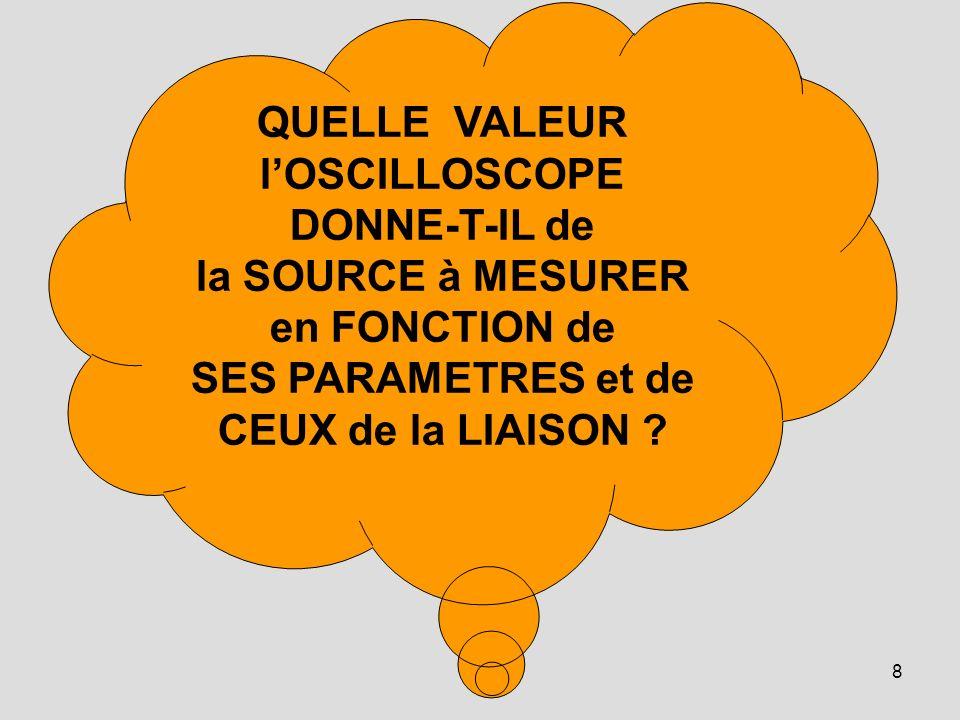 QUELLE VALEUR l'OSCILLOSCOPE DONNE-T-IL de la SOURCE à MESURER en FONCTION de SES PARAMETRES et de CEUX de la LIAISON