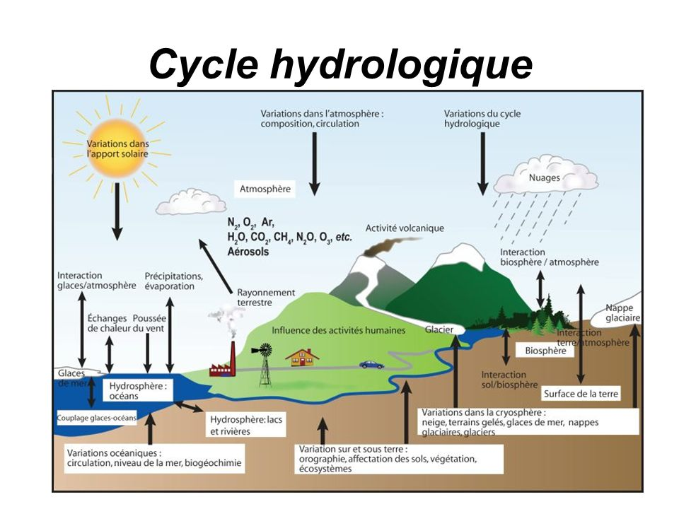 Cycle hydrologique