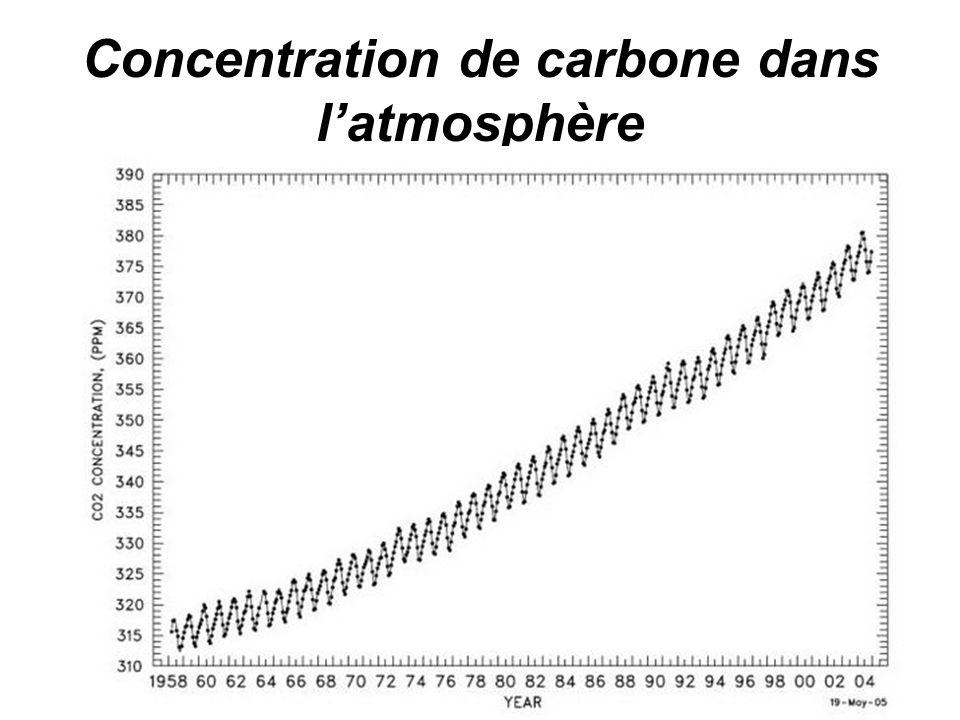Concentration de carbone dans l'atmosphère