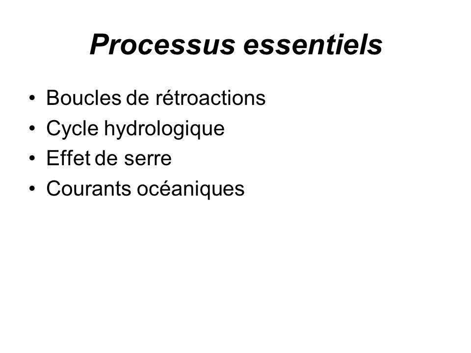 Processus essentiels Boucles de rétroactions Cycle hydrologique