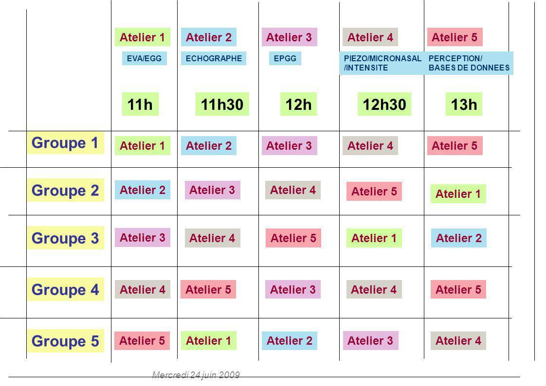 11h 11h30 12h 12h30 13h Groupe 1 Groupe 2 Groupe 3 Groupe 4 Groupe 5