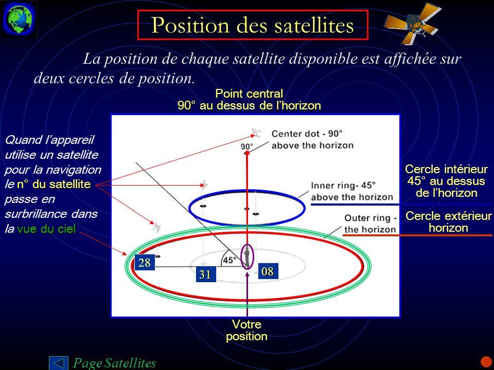 Position des satellites