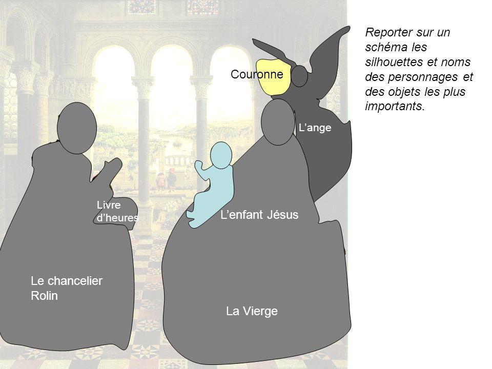 Reporter sur un schéma les silhouettes et noms des personnages et des objets les plus importants.