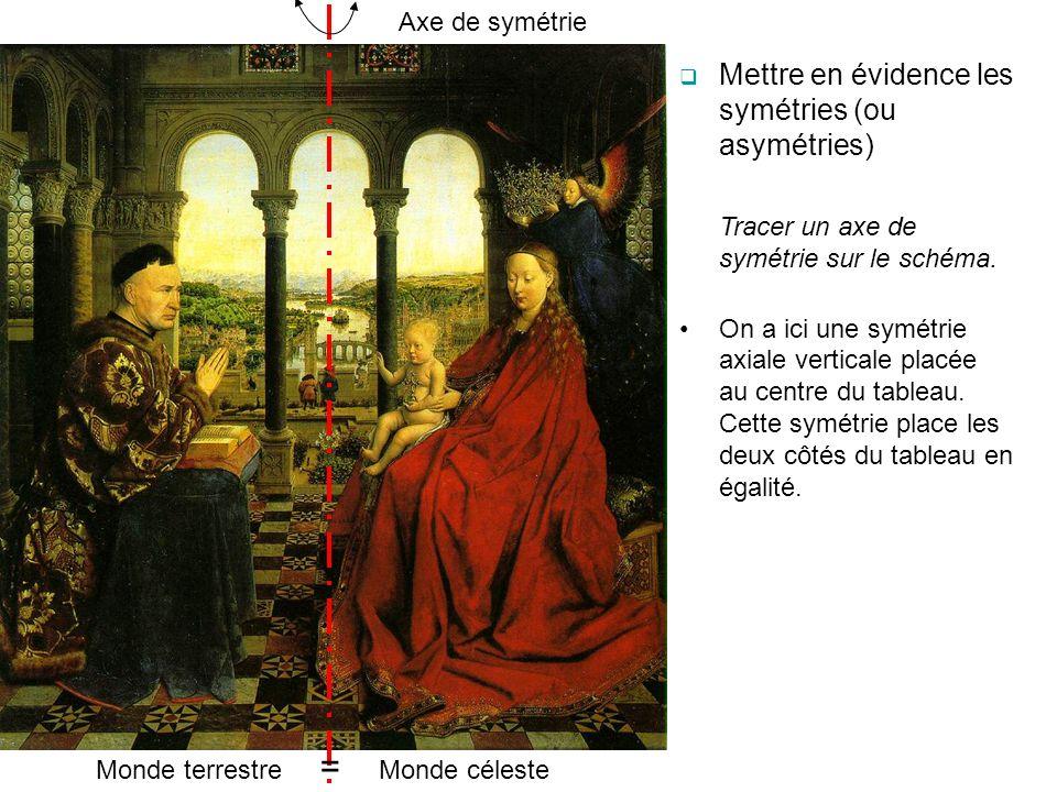 Mettre en évidence les symétries (ou asymétries)