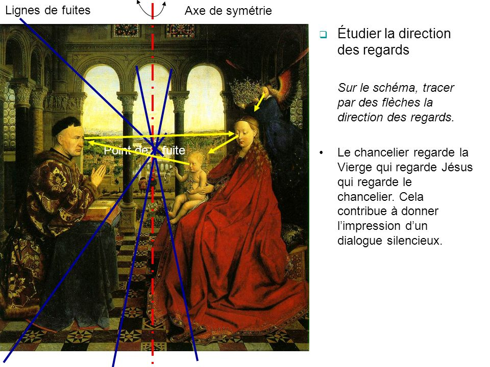 Étudier la direction des regards