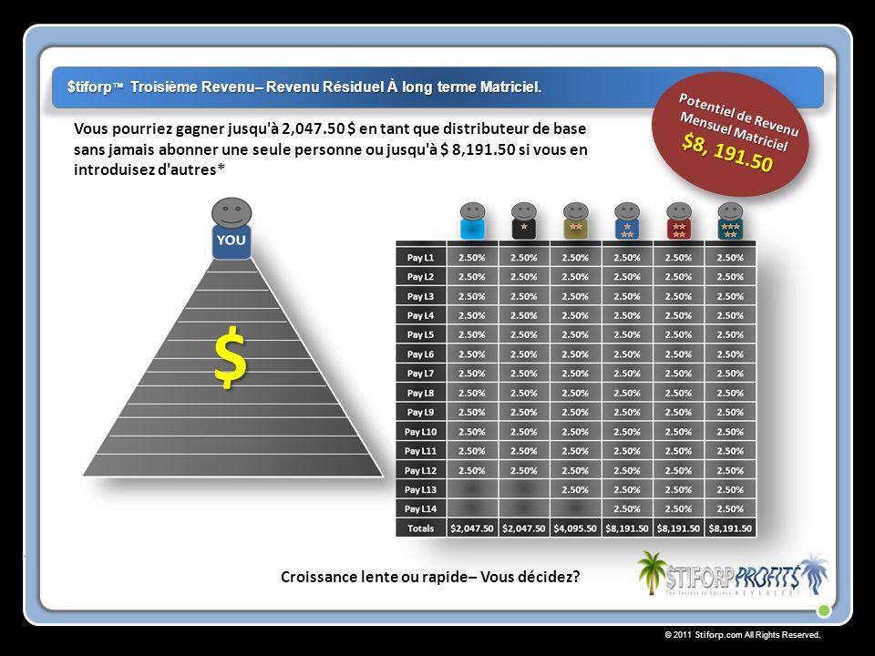 Potentiel de Revenu Mensuel Matriciel $8, 191.50