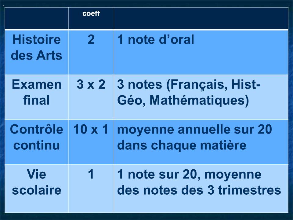 3 notes (Français, Hist-Géo, Mathématiques)