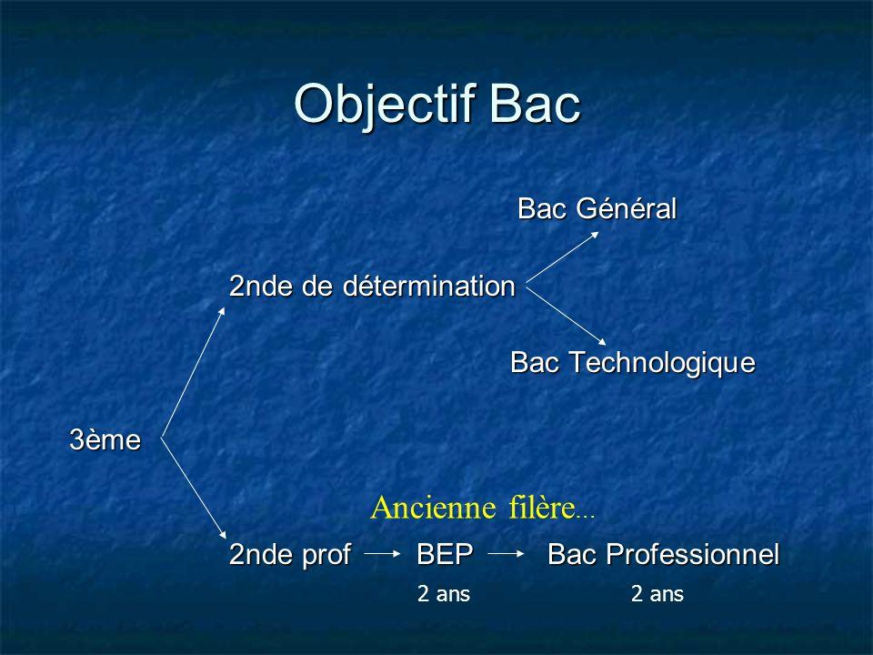 Objectif Bac Ancienne filère… Bac Général 2nde de détermination