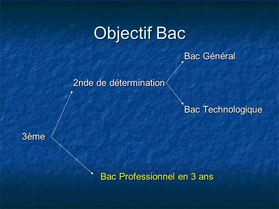 Objectif Bac Bac Général 2nde de détermination Bac Technologique 3ème