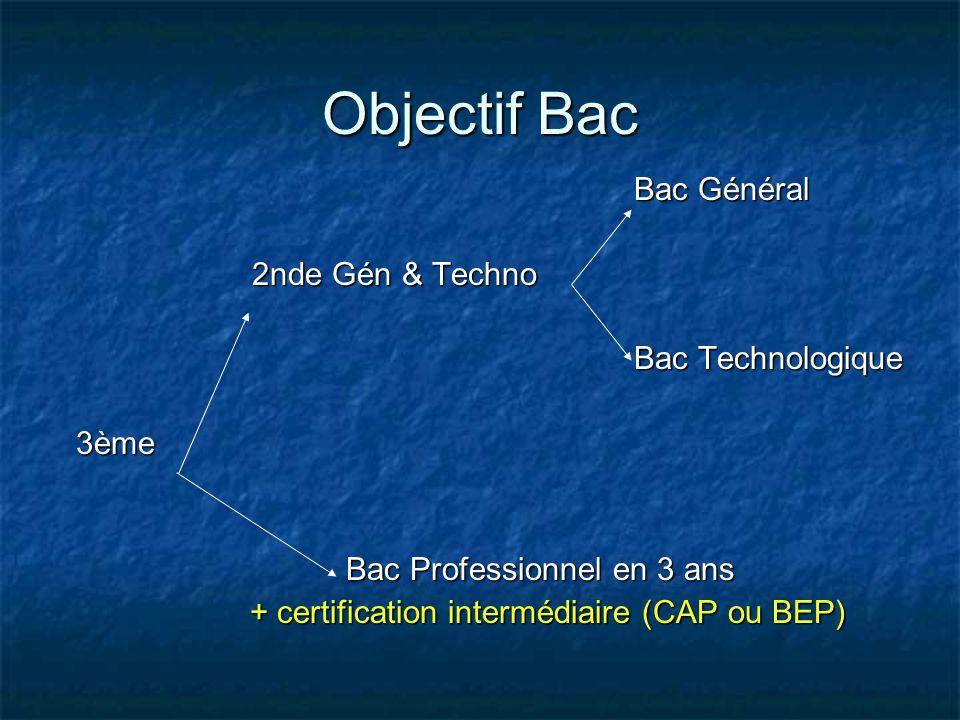 Objectif Bac Bac Général 2nde Gén & Techno Bac Technologique 3ème