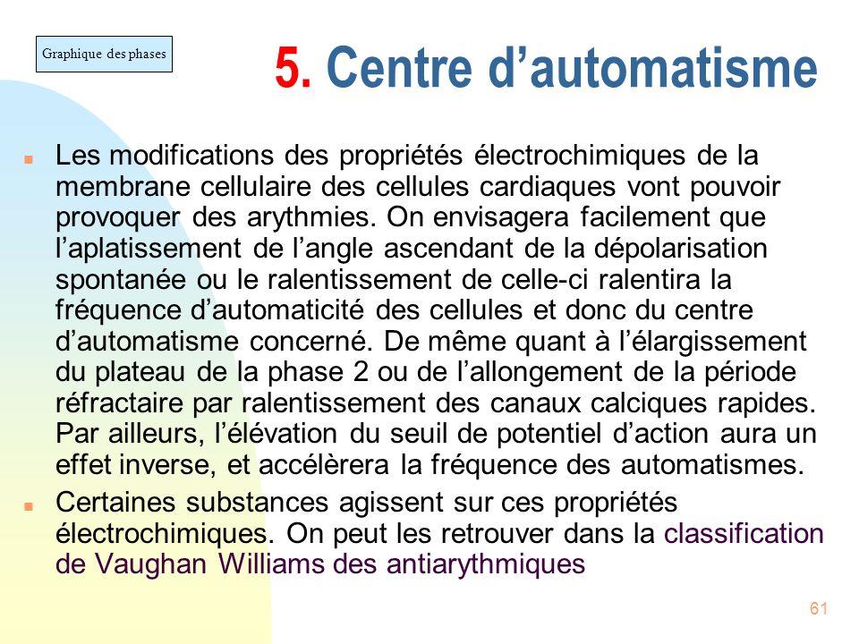 30/03/2017 5. Centre d'automatisme. Graphique des phases.