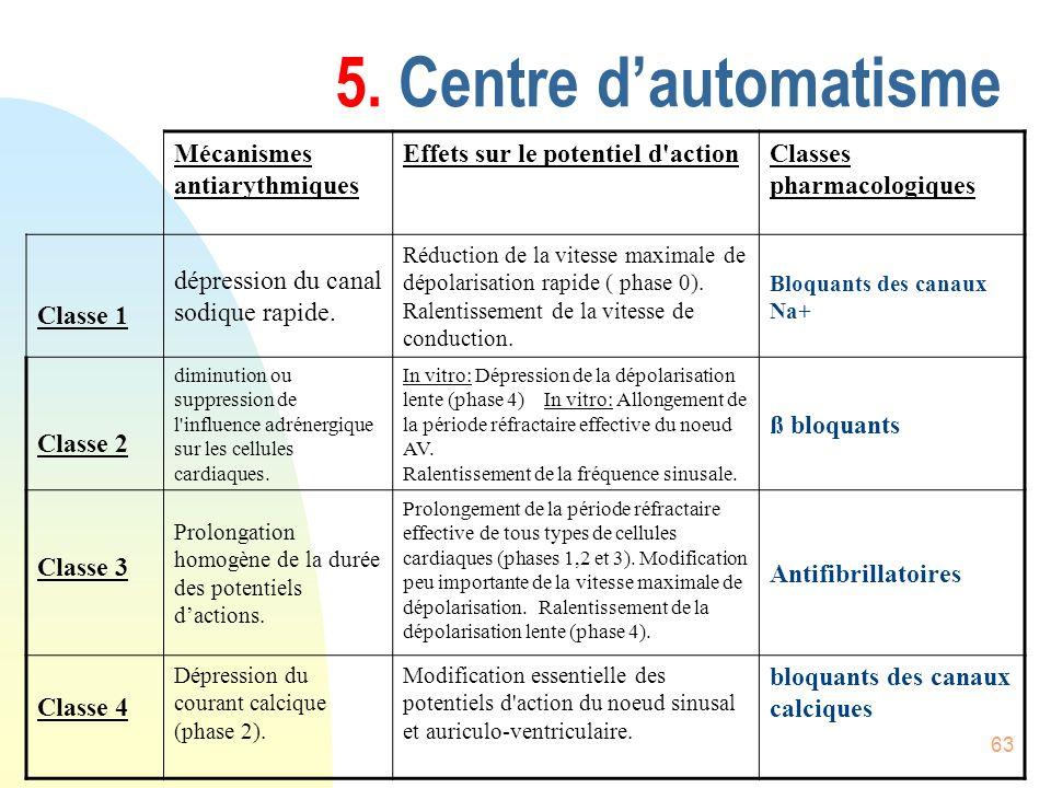 5. Centre d'automatisme Mécanismes antiarythmiques