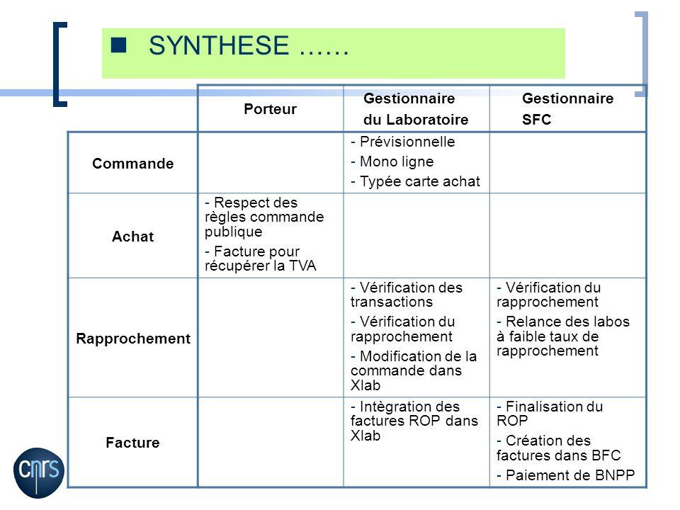 SYNTHESE …… Porteur Gestionnaire du Laboratoire SFC Commande
