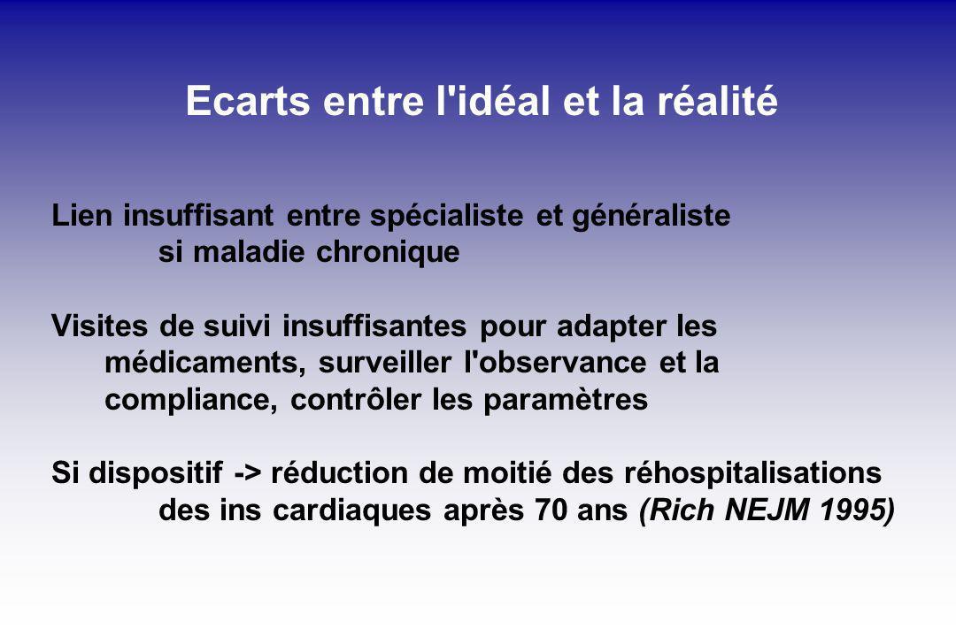 Ecarts entre l idéal et la réalité
