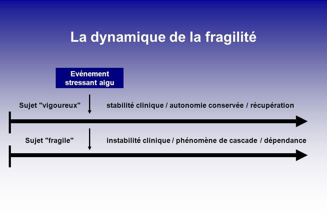 La dynamique de la fragilité