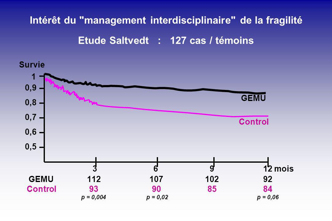 Intérêt du management interdisciplinaire de la fragilité Etude Saltvedt : 127 cas / témoins