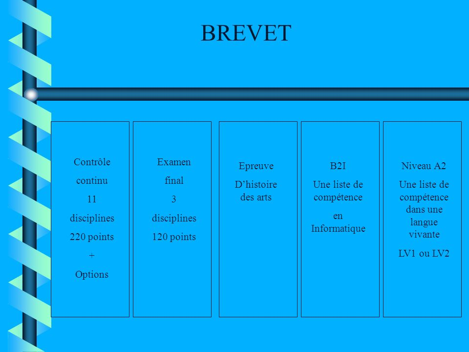 BREVET Contrôle continu 11 disciplines 220 points + Options Examen