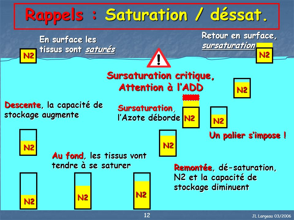 Rappels : Saturation / déssat.