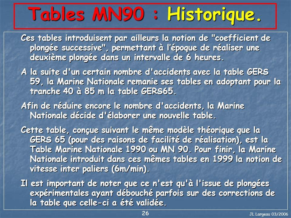 Tables MN90 : Historique.